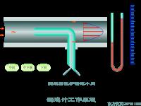 皮托测速管