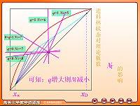 进料热状况对理论板数的影响_化工过程及设备